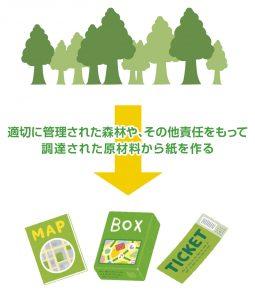 適切に管理された森林や、その他責任をもって調達された原材料から紙を作る